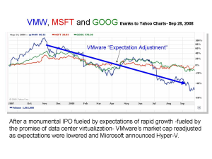Unmet 2007 Expectations punished VMware's Share Price in 2008