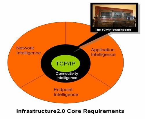 Connectivity Intelligence is Strategic to I2.0