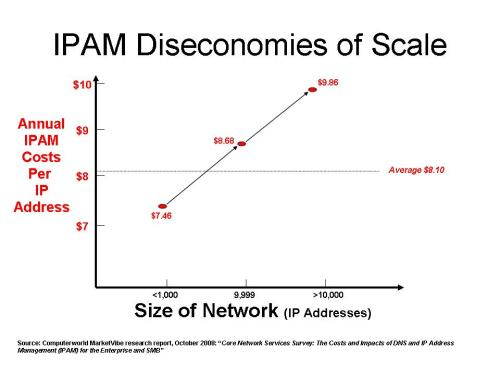 IPAM Costs Rise as Networks Grow