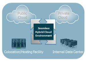 hybrid cloud illustrated
