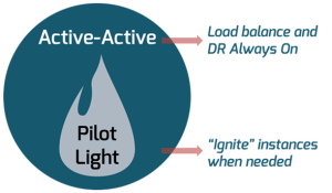 Pilot Light Dr has Two Operating Modes