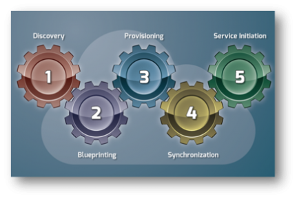 Hybrid Cloud Automation Gears
