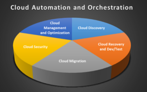 CloudAutomation and Orchestration Pie