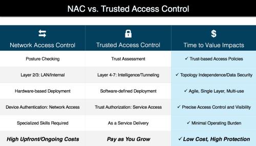 NAC vs TAC