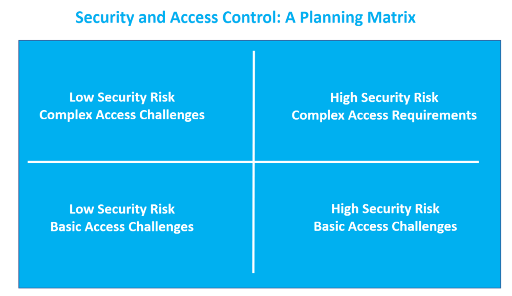 planning matrix