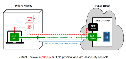 Secure Encave Interlocks